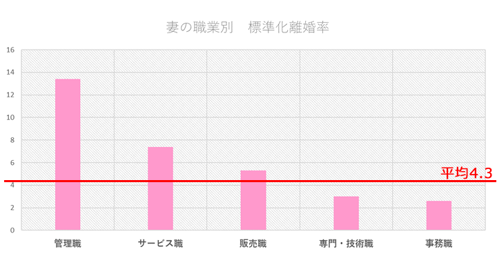 厚生労働省の離婚率統計データ