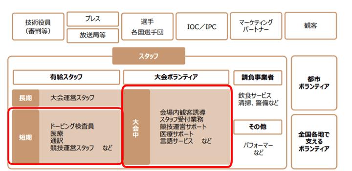 2020年東京オリンピック・パラリンピックのボランティア