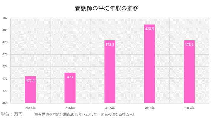 看護師平均年収の推移(過去5年間)