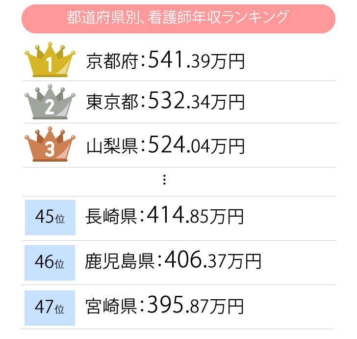 都道府県別、看護師年収ランキング