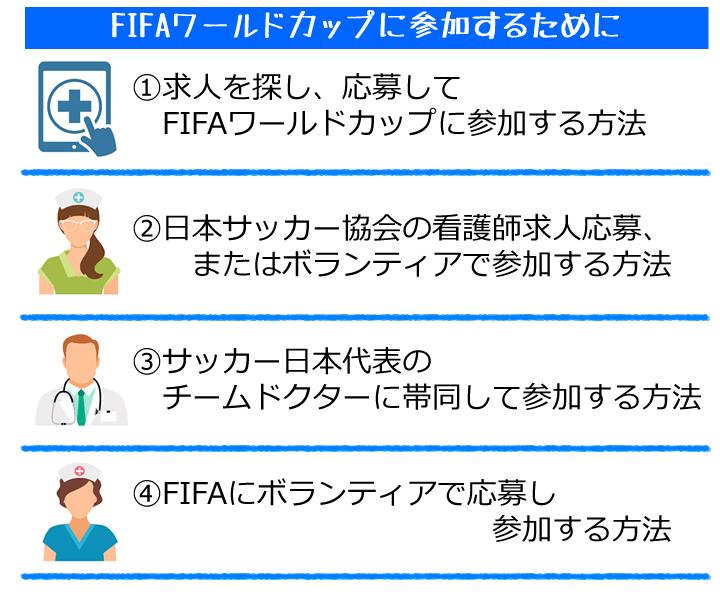 FIFA(サッカー)ワールドカップに出るために、4つのアプローチ
